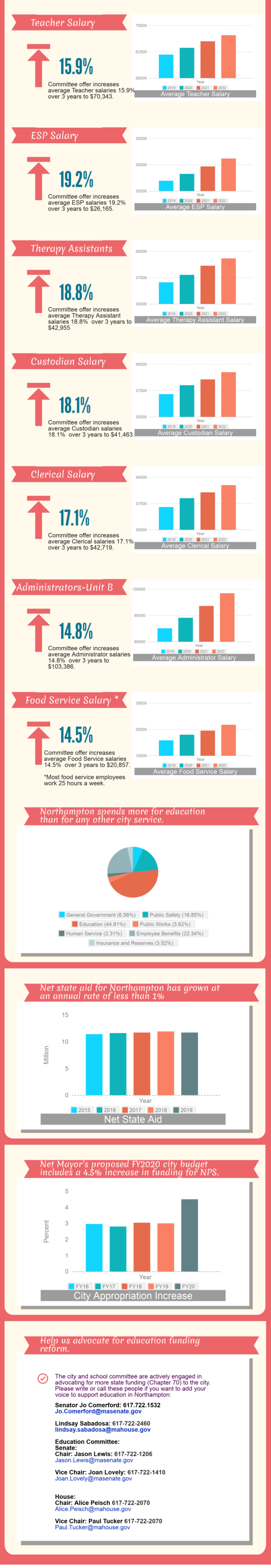 Graphs of proposed salary negotiations